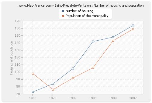 Saint-Frézal-de-Ventalon : Number of housing and population