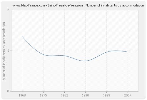 Saint-Frézal-de-Ventalon : Number of inhabitants by accommodation