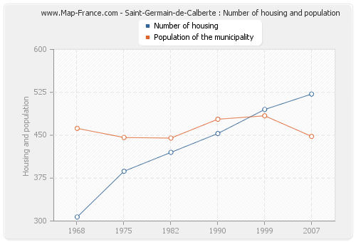 Saint-Germain-de-Calberte : Number of housing and population