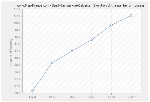 Saint-Germain-de-Calberte : Evolution of the number of housing