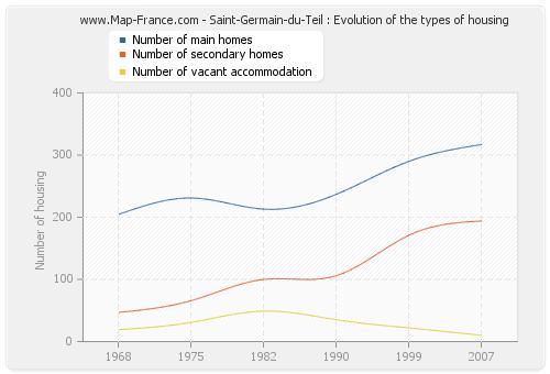 Saint-Germain-du-Teil : Evolution of the types of housing