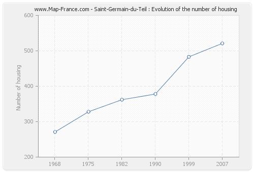 Saint-Germain-du-Teil : Evolution of the number of housing