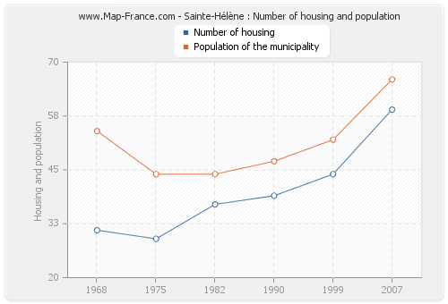 Sainte-Hélène : Number of housing and population