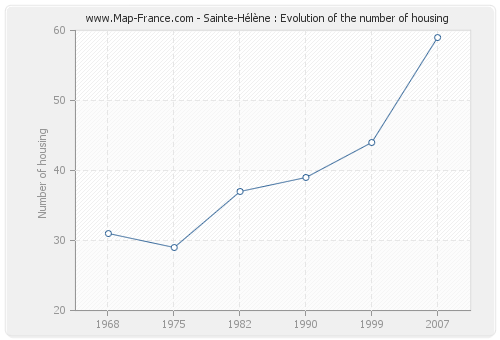 Sainte-Hélène : Evolution of the number of housing