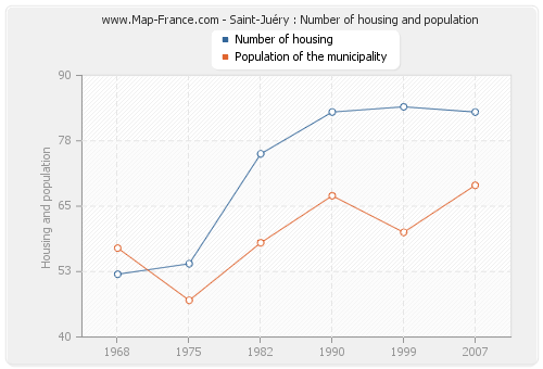 Saint-Juéry : Number of housing and population