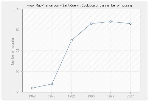 Saint-Juéry : Evolution of the number of housing