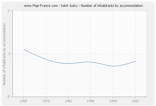 Saint-Juéry : Number of inhabitants by accommodation