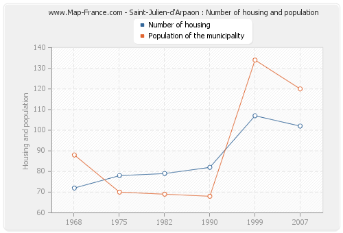 Saint-Julien-d'Arpaon : Number of housing and population