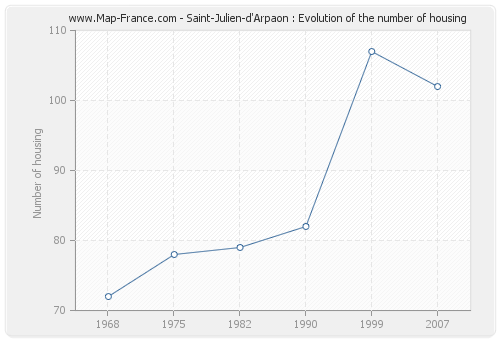 Saint-Julien-d'Arpaon : Evolution of the number of housing