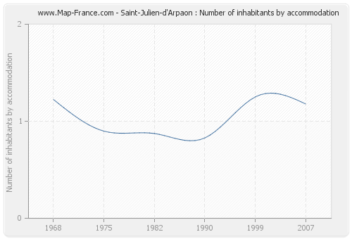Saint-Julien-d'Arpaon : Number of inhabitants by accommodation