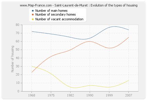 Saint-Laurent-de-Muret : Evolution of the types of housing