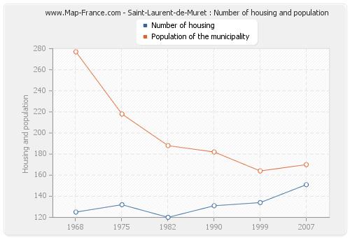 Saint-Laurent-de-Muret : Number of housing and population