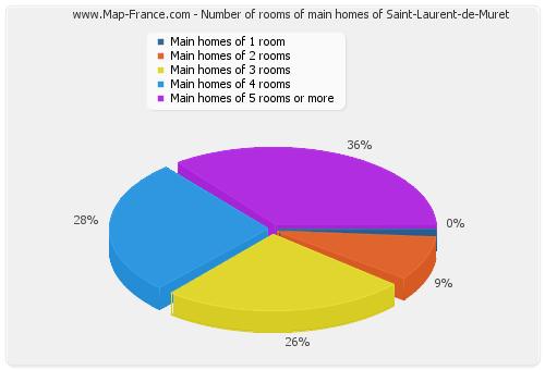 Number of rooms of main homes of Saint-Laurent-de-Muret