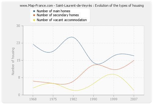 Saint-Laurent-de-Veyrès : Evolution of the types of housing