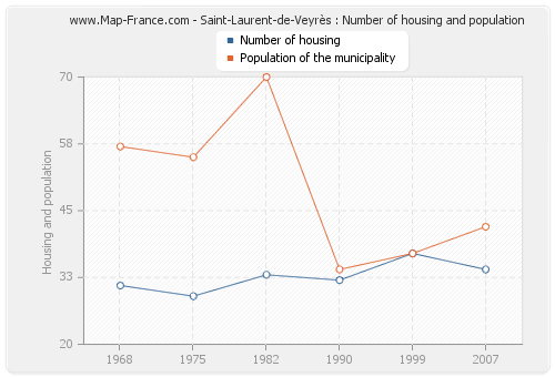 Saint-Laurent-de-Veyrès : Number of housing and population