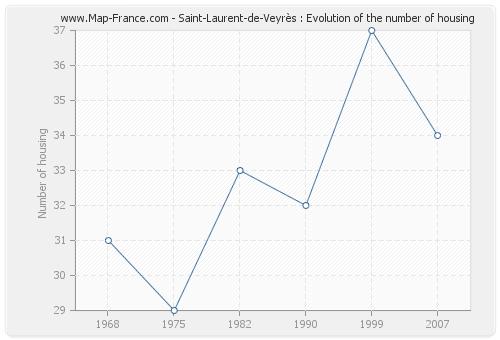 Saint-Laurent-de-Veyrès : Evolution of the number of housing