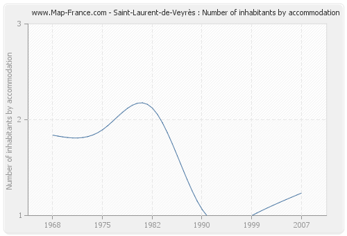Saint-Laurent-de-Veyrès : Number of inhabitants by accommodation