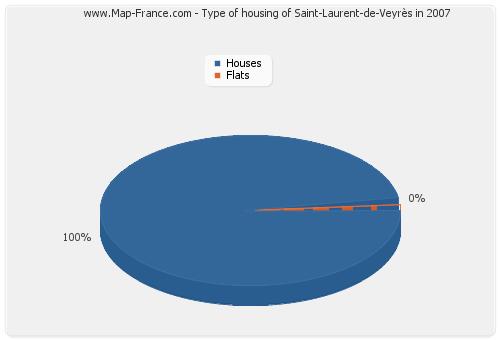 Type of housing of Saint-Laurent-de-Veyrès in 2007