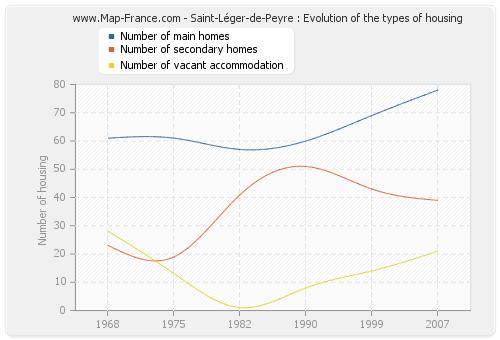 Saint-Léger-de-Peyre : Evolution of the types of housing