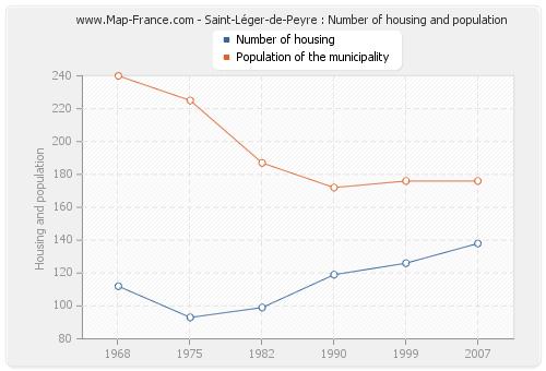 Saint-Léger-de-Peyre : Number of housing and population