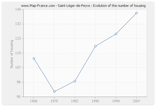 Saint-Léger-de-Peyre : Evolution of the number of housing