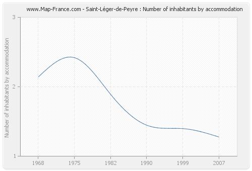 Saint-Léger-de-Peyre : Number of inhabitants by accommodation