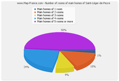 Number of rooms of main homes of Saint-Léger-de-Peyre