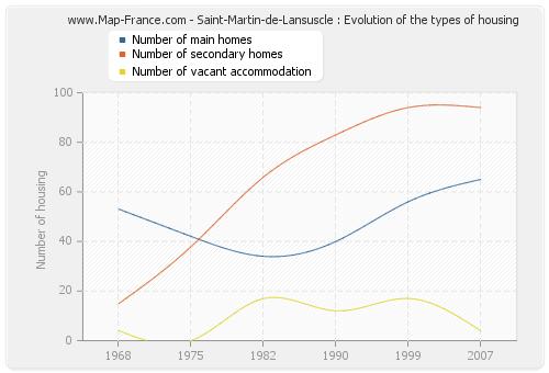 Saint-Martin-de-Lansuscle : Evolution of the types of housing