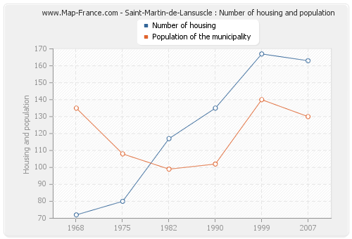 Saint-Martin-de-Lansuscle : Number of housing and population