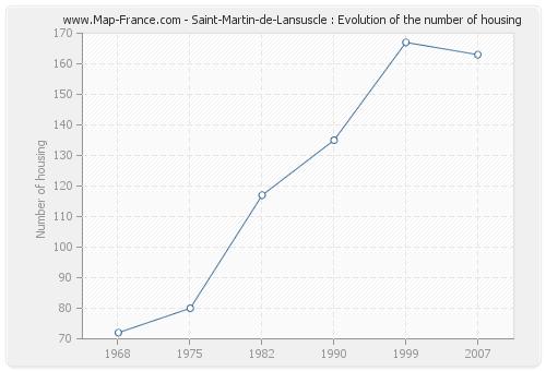 Saint-Martin-de-Lansuscle : Evolution of the number of housing