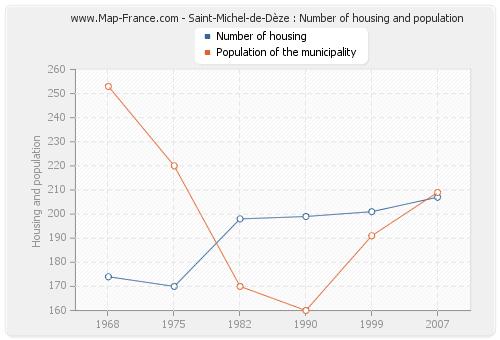 Saint-Michel-de-Dèze : Number of housing and population