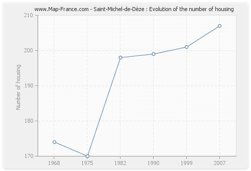 Saint-Michel-de-Dèze : Evolution of the number of housing