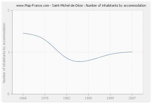 Saint-Michel-de-Dèze : Number of inhabitants by accommodation