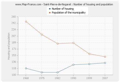 Saint-Pierre-de-Nogaret : Number of housing and population