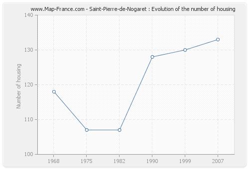 Saint-Pierre-de-Nogaret : Evolution of the number of housing