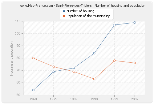 Saint-Pierre-des-Tripiers : Number of housing and population