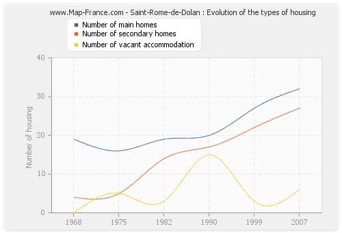 Saint-Rome-de-Dolan : Evolution of the types of housing