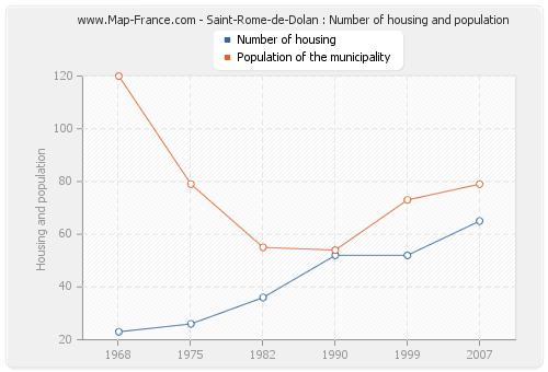 Saint-Rome-de-Dolan : Number of housing and population