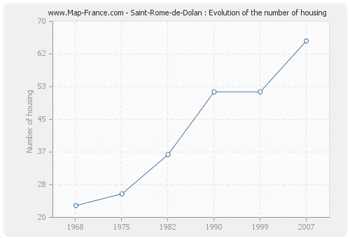 Saint-Rome-de-Dolan : Evolution of the number of housing