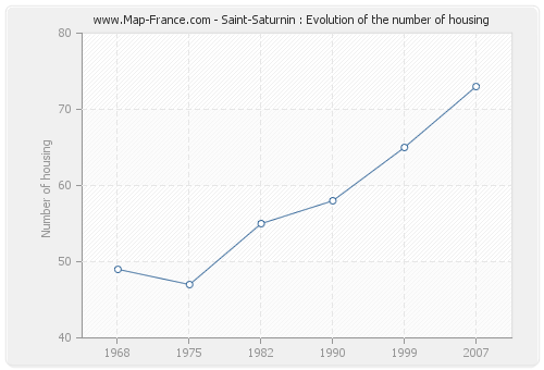 Saint-Saturnin : Evolution of the number of housing