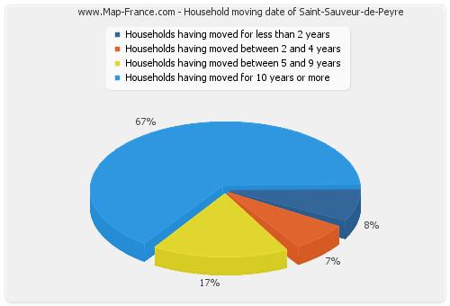 Household moving date of Saint-Sauveur-de-Peyre