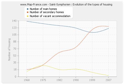 Saint-Symphorien : Evolution of the types of housing