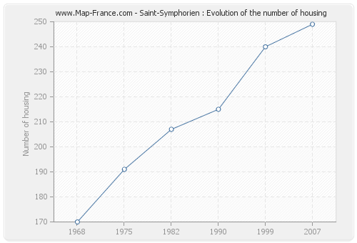Saint-Symphorien : Evolution of the number of housing