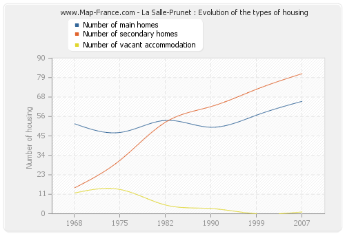 La Salle-Prunet : Evolution of the types of housing