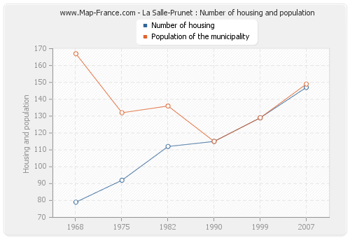 La Salle-Prunet : Number of housing and population