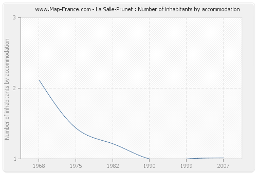 La Salle-Prunet : Number of inhabitants by accommodation