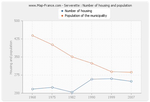 Serverette : Number of housing and population