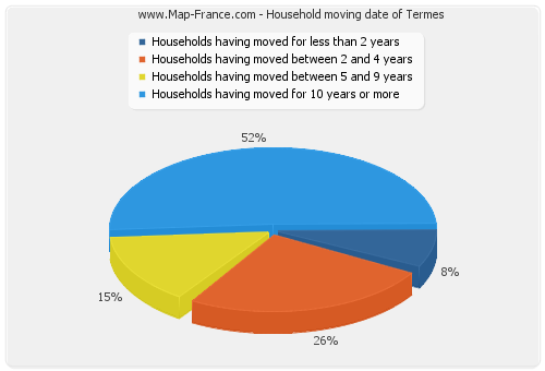Household moving date of Termes