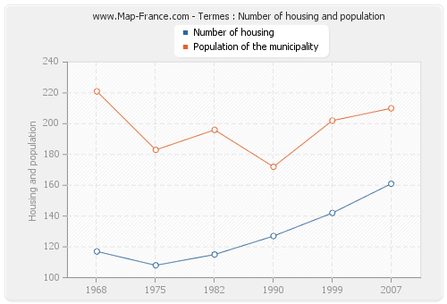 Termes : Number of housing and population