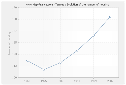 Termes : Evolution of the number of housing